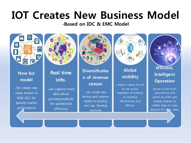 iot business models