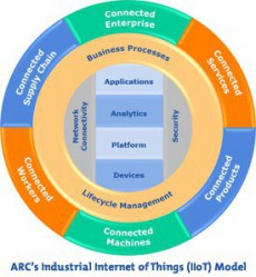 arc-industrial-internet-of-things-10969